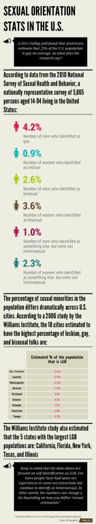 LGBTstats